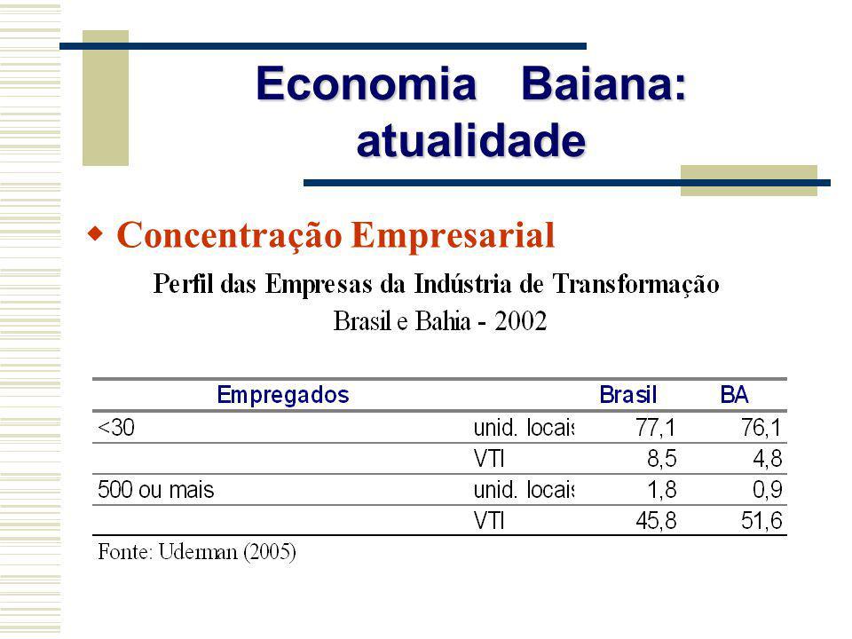 Economia Baiana: atualidade