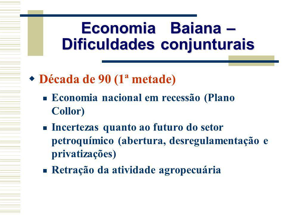 Economia Baiana – Dificuldades conjunturais
