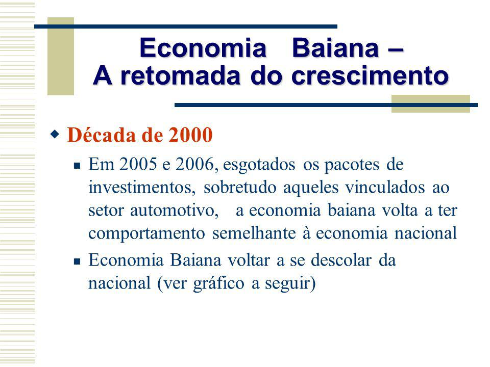 Economia Baiana – A retomada do crescimento