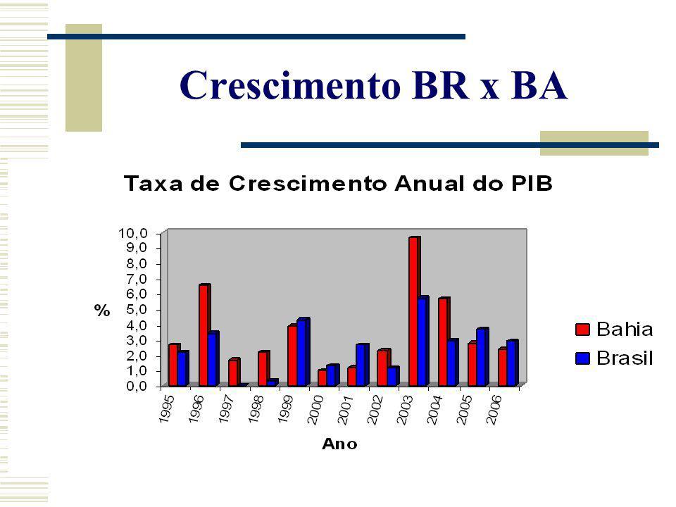 Crescimento BR x BA