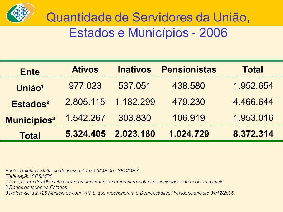 Quantidade de Servidores da União, Estados e Municípios - 2006