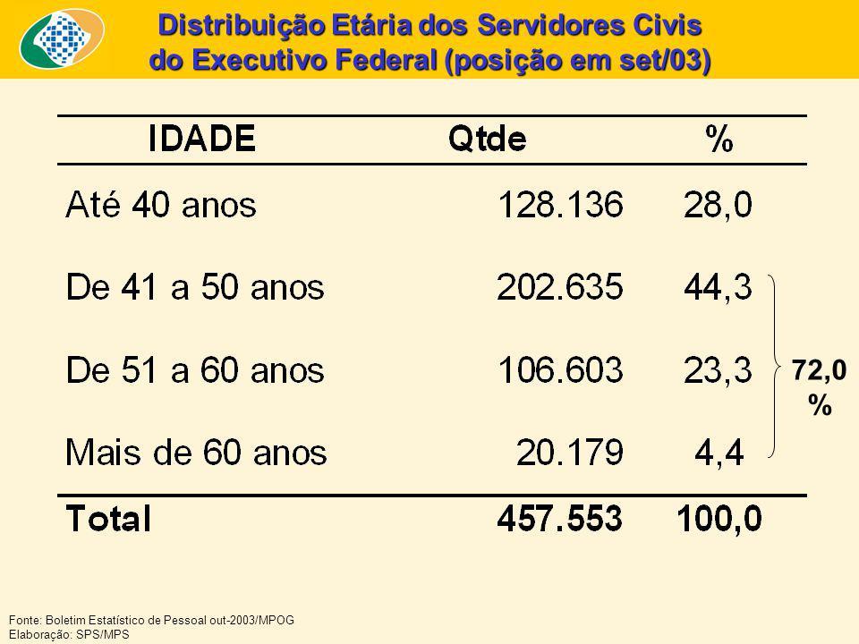 Distribuição Etária dos Servidores Civis do Executivo Federal (posição em set/03)