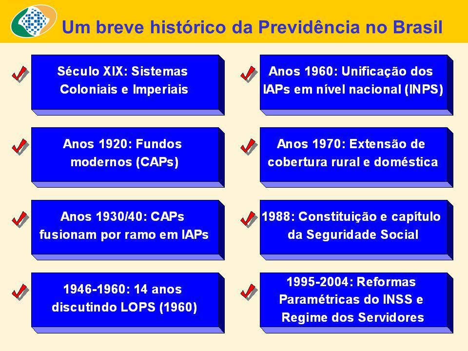 Um breve histórico da Previdência no Brasil