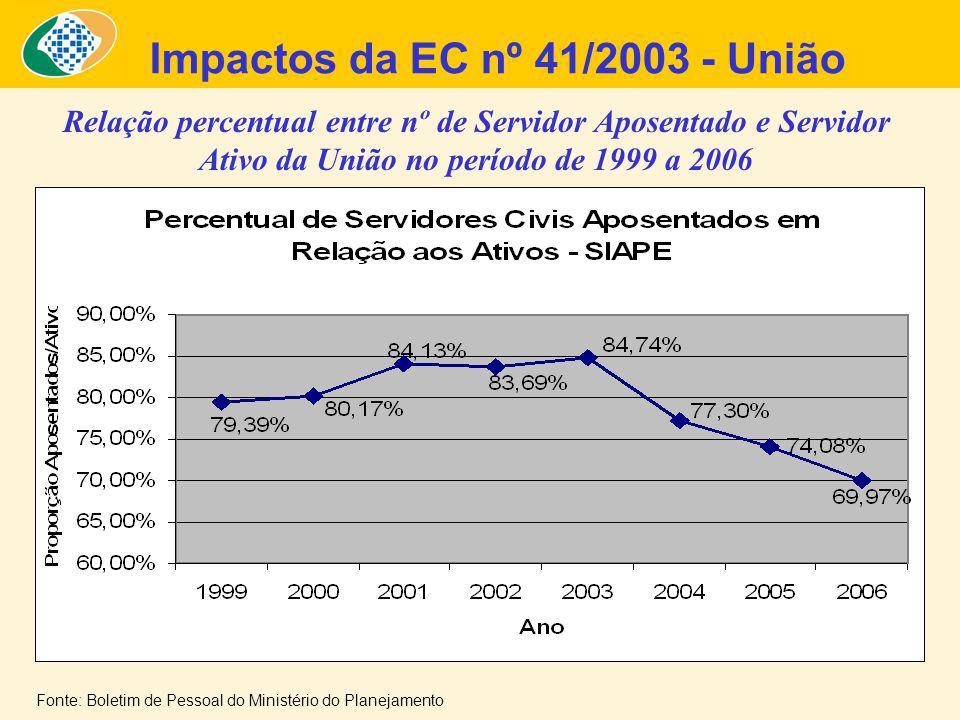 Impactos da EC nº 41/2003 - União