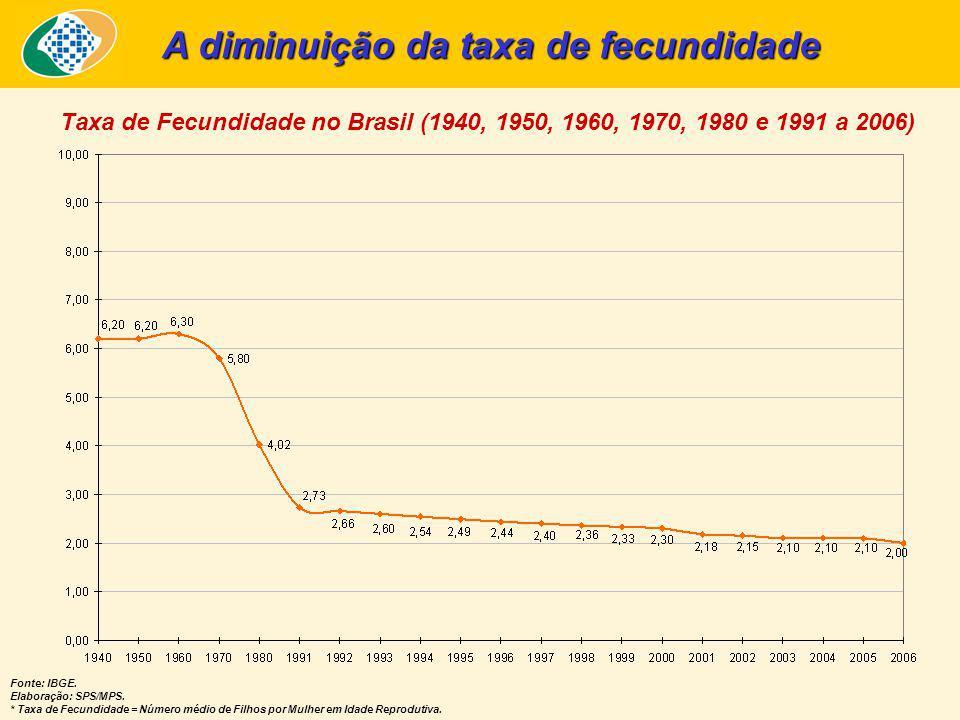 A diminuição da taxa de fecundidade