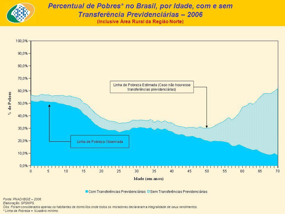 Percentual de Pobres* no Brasil, por Idade, com e sem