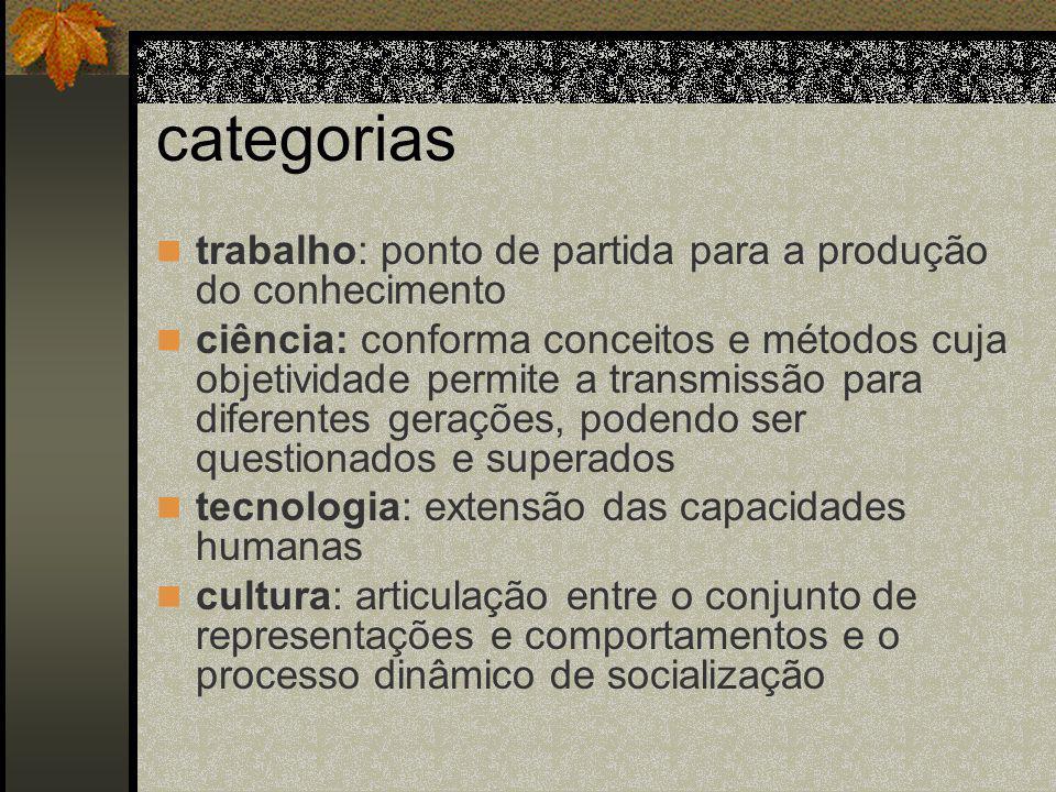 categorias trabalho: ponto de partida para a produção do conhecimento