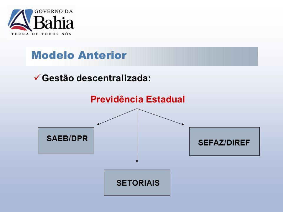 Modelo Anterior Gestão descentralizada: Previdência Estadual