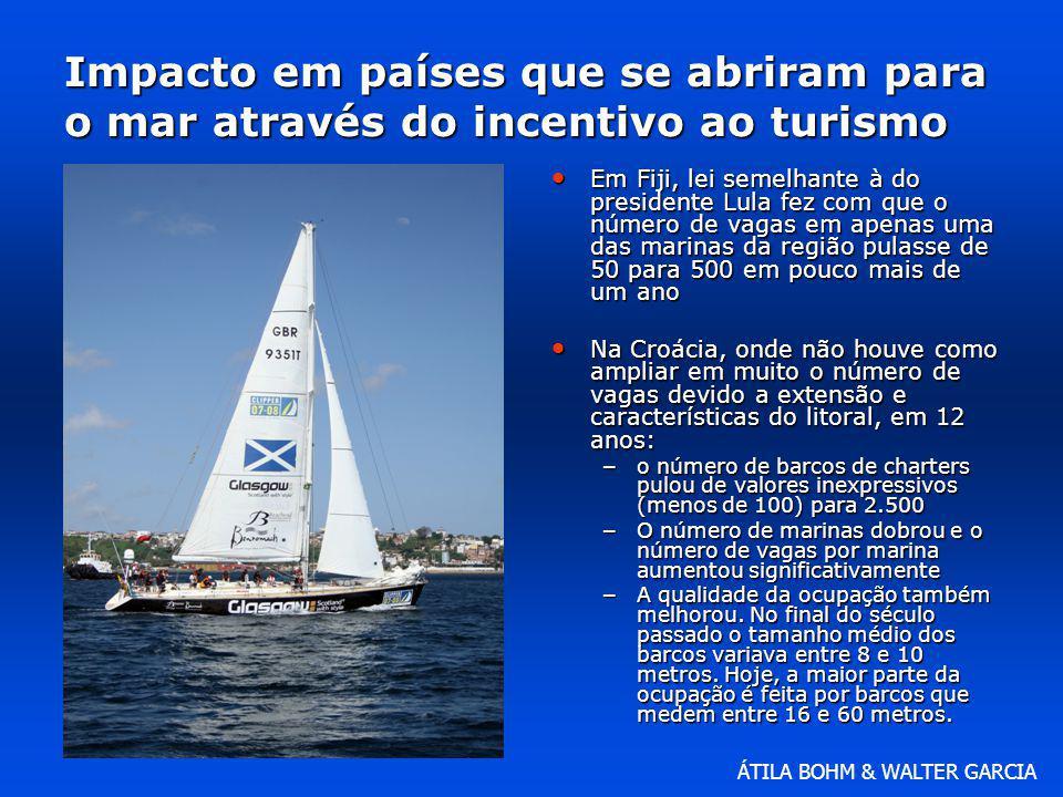 Impacto em países que se abriram para o mar através do incentivo ao turismo
