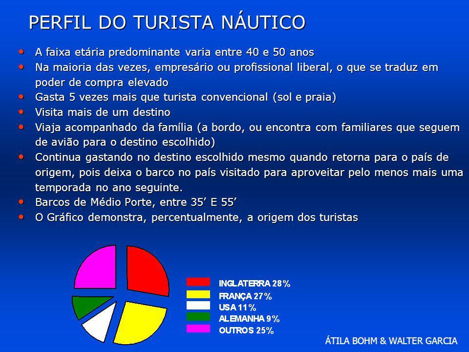 PERFIL DO TURISTA NÁUTICO
