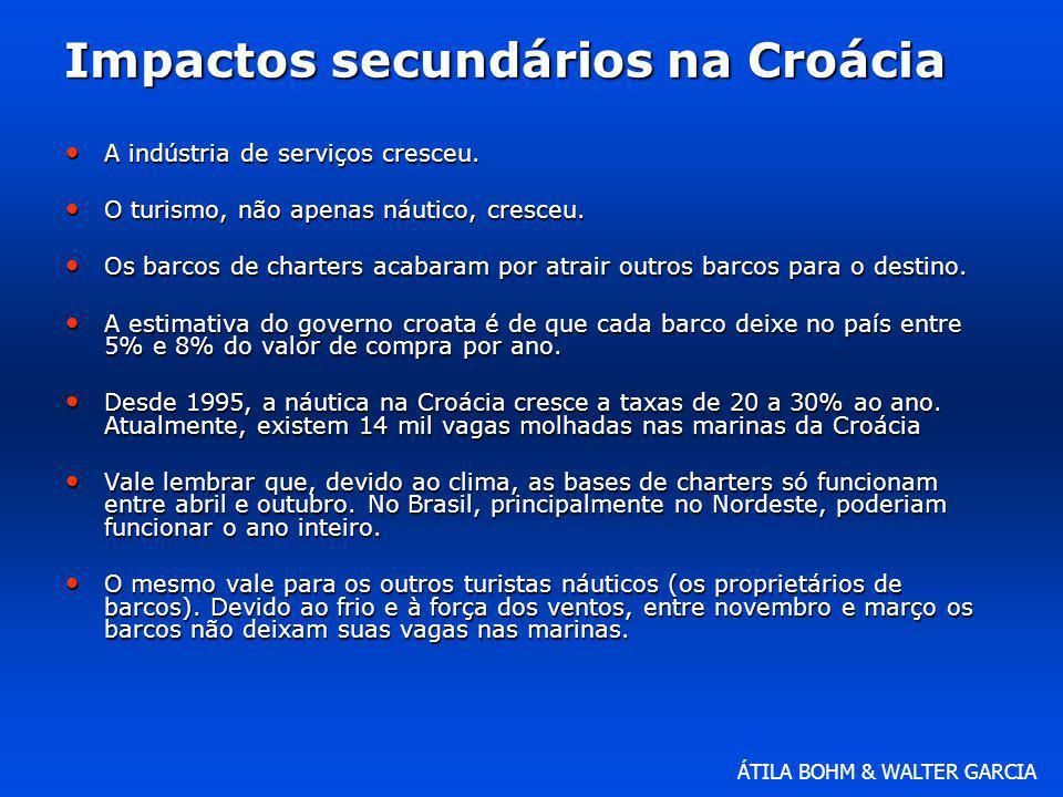 Impactos secundários na Croácia