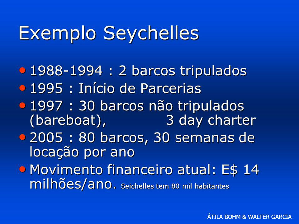 Exemplo Seychelles 1988-1994 : 2 barcos tripulados