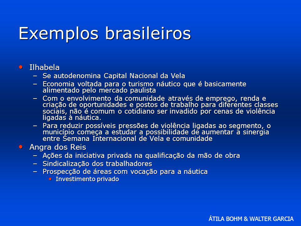 Exemplos brasileiros Ilhabela Angra dos Reis