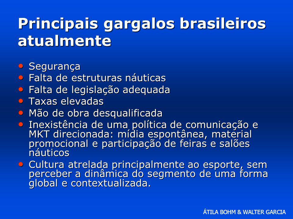 Principais gargalos brasileiros atualmente