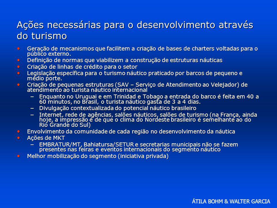 Ações necessárias para o desenvolvimento através do turismo