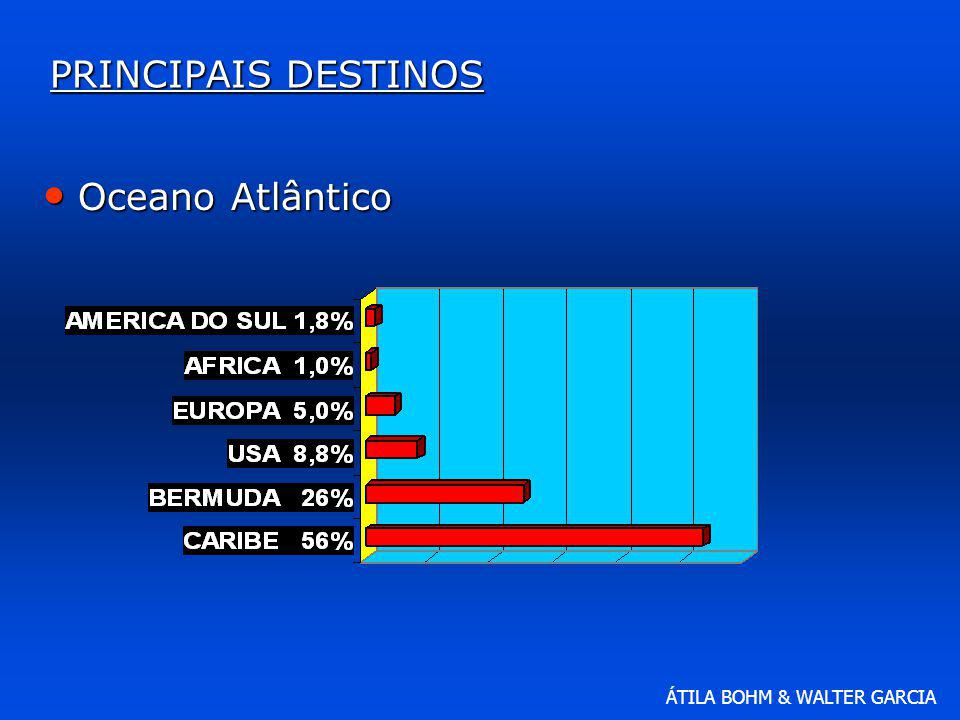 PRINCIPAIS DESTINOS Oceano Atlântico