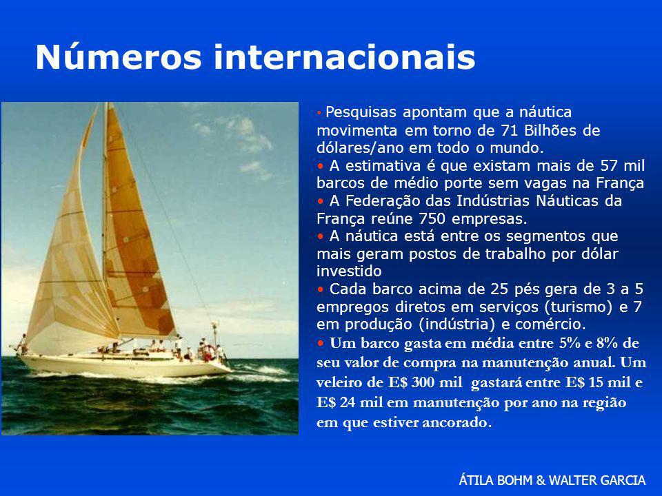 Números internacionais