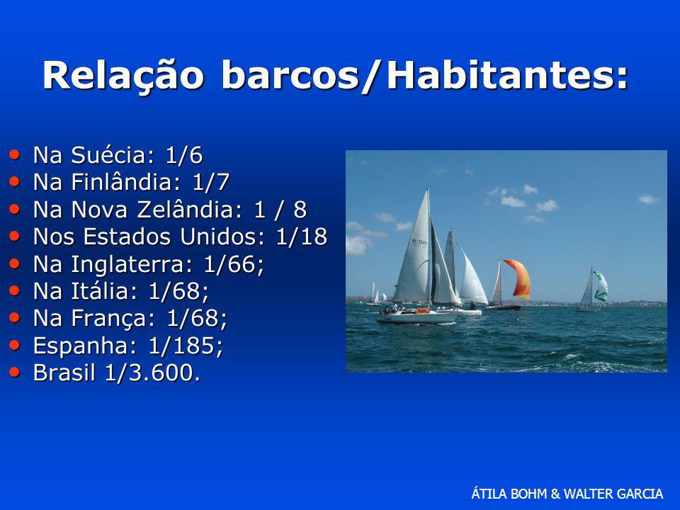 Relação barcos/Habitantes: