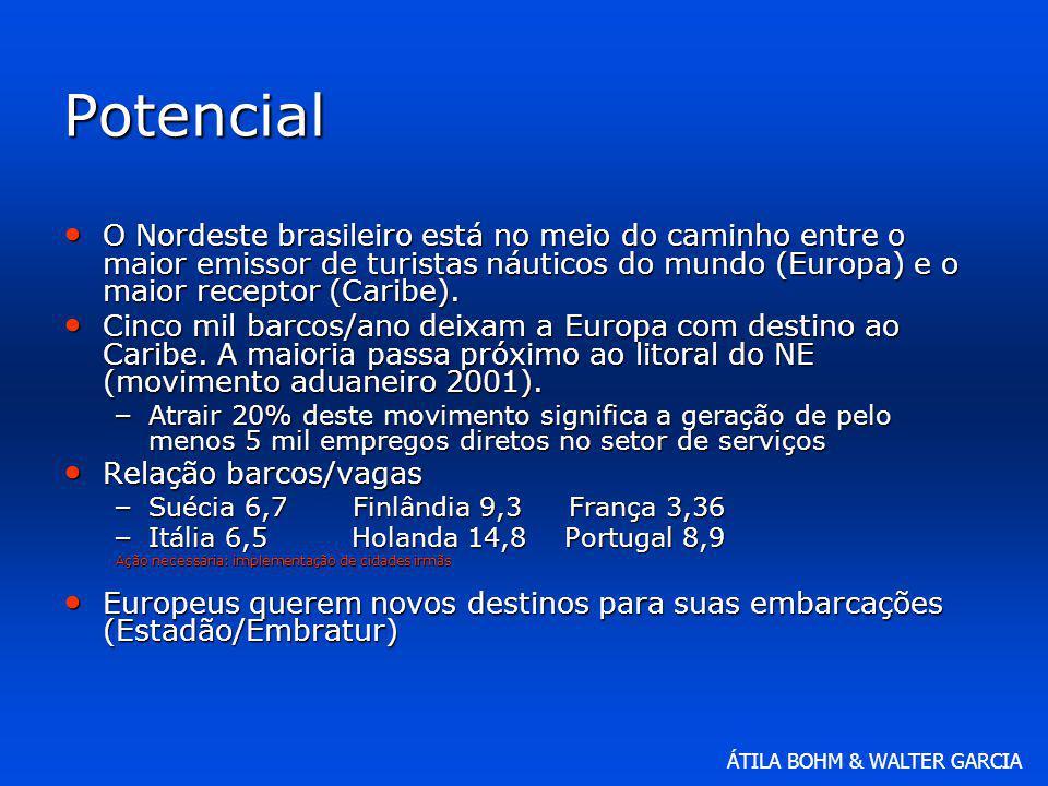 Potencial O Nordeste brasileiro está no meio do caminho entre o maior emissor de turistas náuticos do mundo (Europa) e o maior receptor (Caribe).