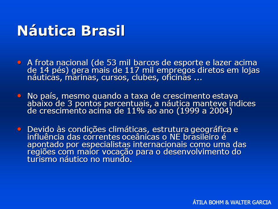 Náutica Brasil