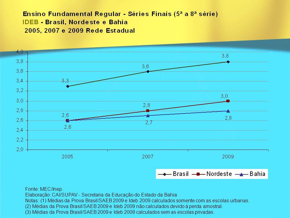Fonte: MEC/Inep. Elaboração: CAI/SUPAV - Secretaria da Educação do Estado da Bahia.