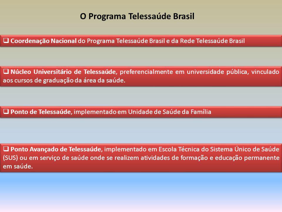 O Programa Telessaúde Brasil
