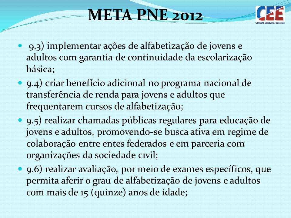 META PNE 2012 9.3) implementar ações de alfabetização de jovens e adultos com garantia de continuidade da escolarização básica;