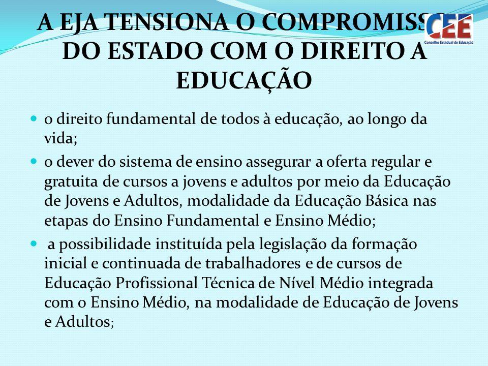 A EJA TENSIONA O COMPROMISSO DO ESTADO COM O DIREITO A EDUCAÇÃO