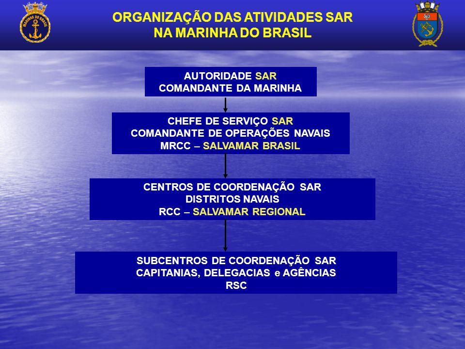 ORGANIZAÇÃO DAS ATIVIDADES SAR