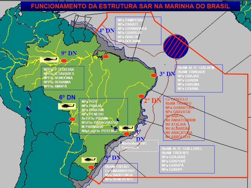 FUNCIONAMENTO DA ESTRUTURA SAR NA MARINHA DO BRASIL