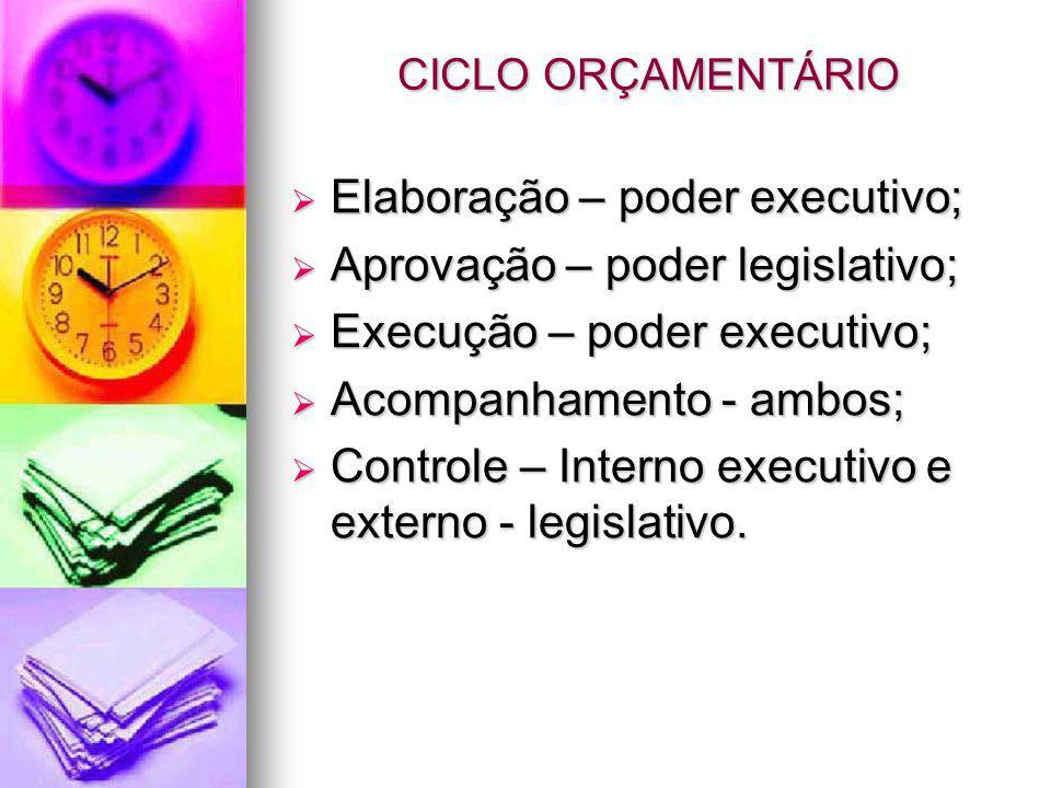 Elaboração – poder executivo; Aprovação – poder legislativo;
