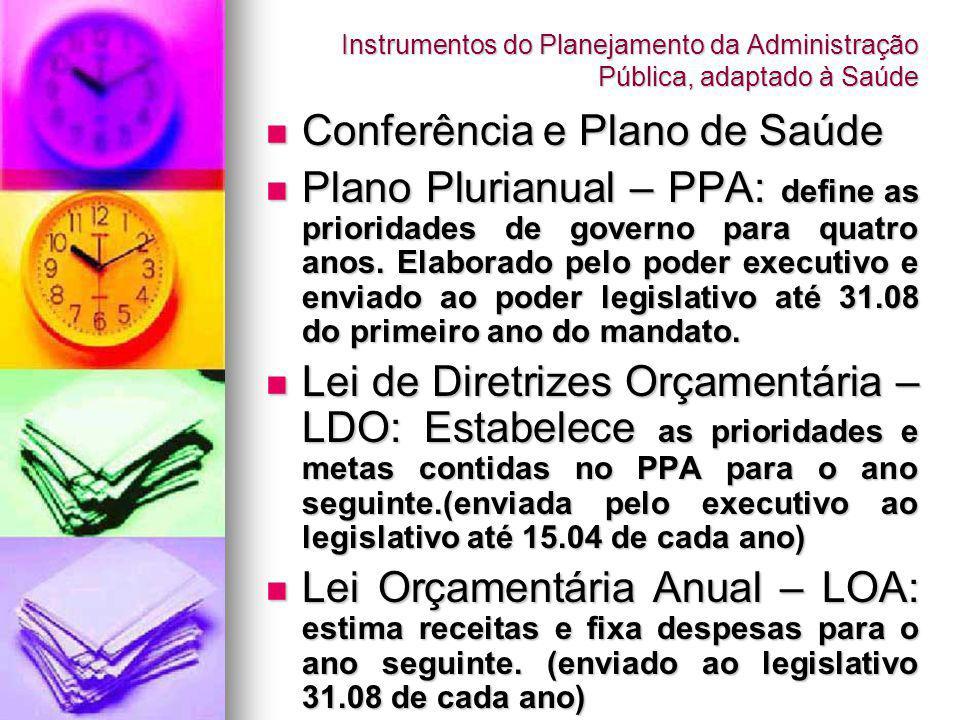 Conferência e Plano de Saúde