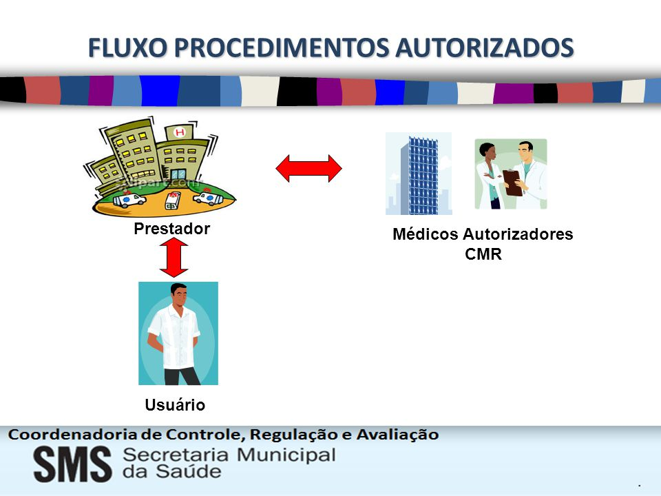 FLUXO PROCEDIMENTOS AUTORIZADOS