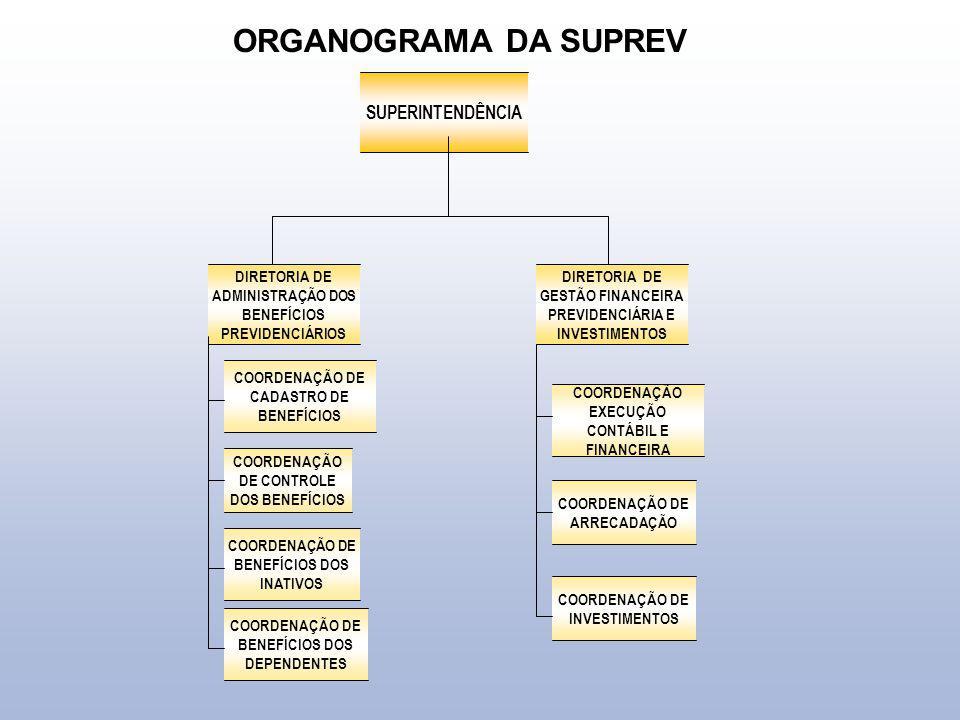 ORGANOGRAMA DA SUPREV SUPERINTENDÊNCIA