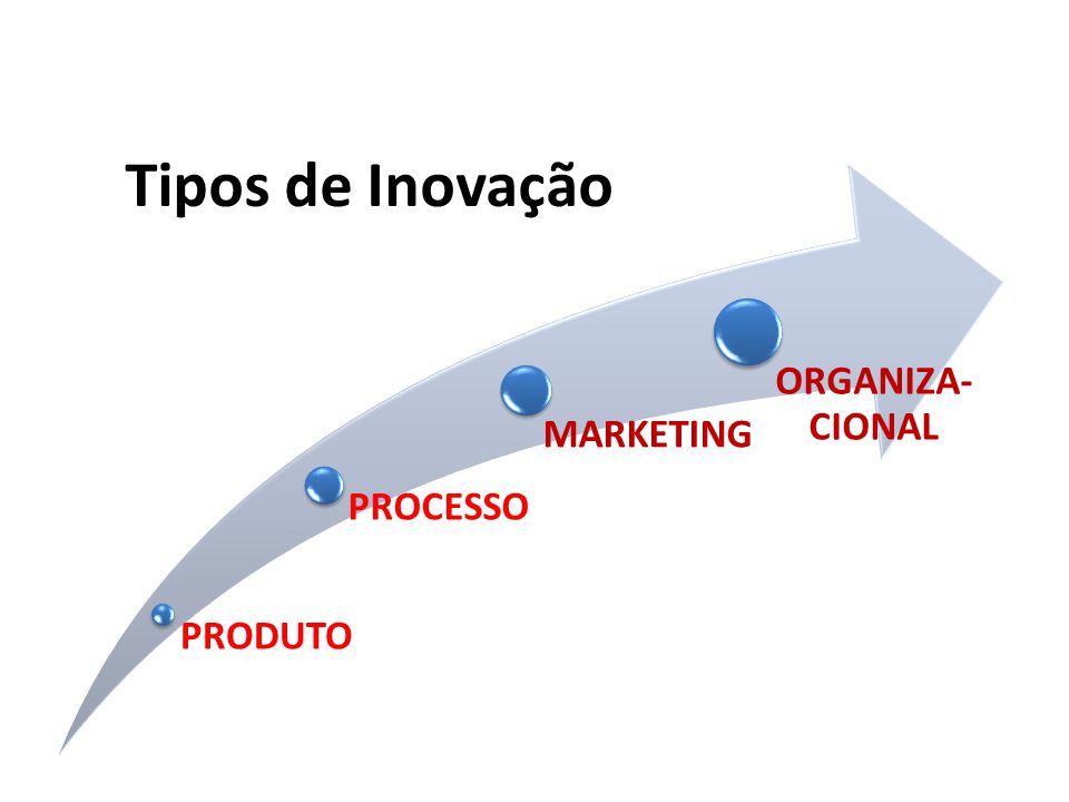 Tipos de Inovação PRODUTO PROCESSO MARKETING ORGANIZA-CIONAL