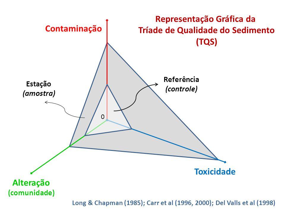 Representação Gráfica da Tríade de Qualidade do Sedimento (TQS)