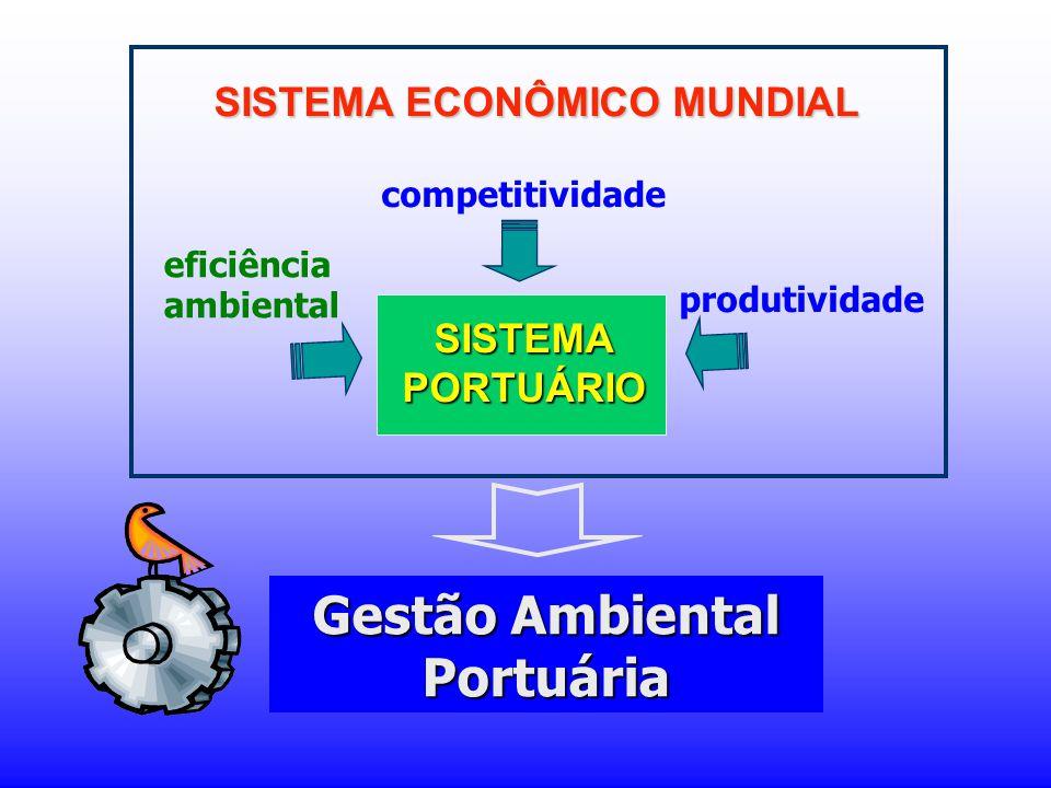 SISTEMA ECONÔMICO MUNDIAL Gestão Ambiental Portuária