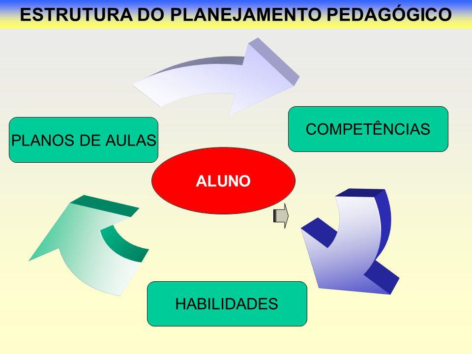 ESTRUTURA DO PLANEJAMENTO PEDAGÓGICO