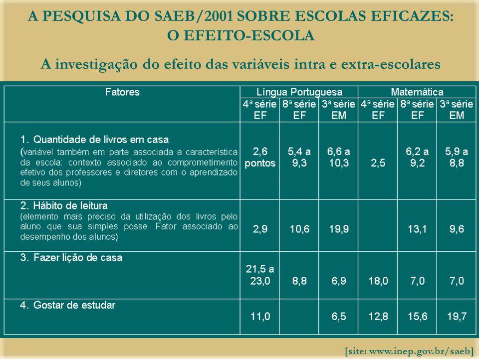 A PESQUISA DO SAEB/2001 SOBRE ESCOLAS EFICAZES: O EFEITO-ESCOLA