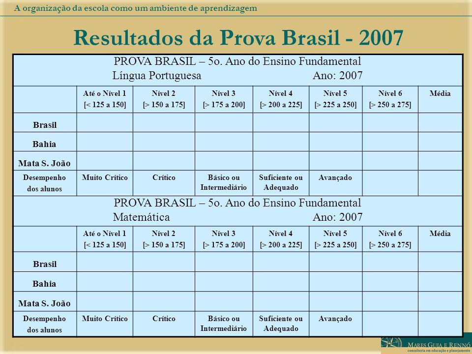 Resultados da Prova Brasil - 2007