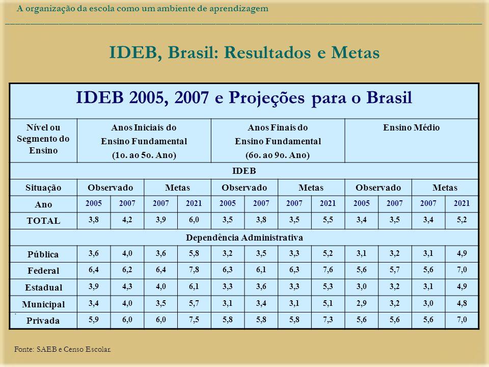 IDEB, Brasil: Resultados e Metas