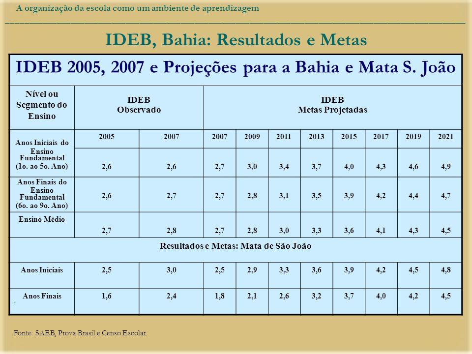 IDEB, Bahia: Resultados e Metas