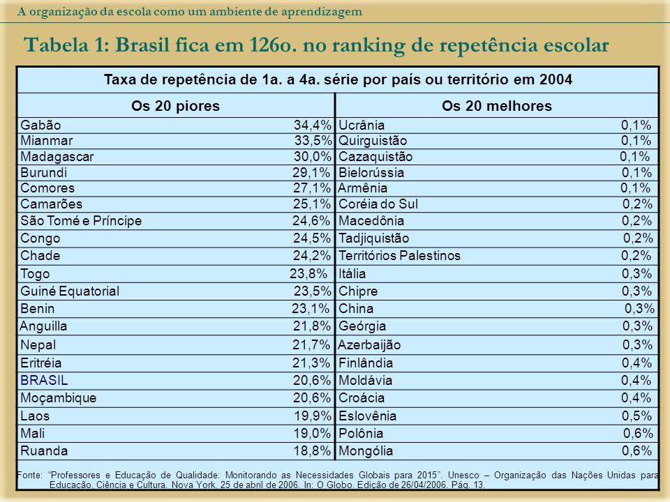 Taxa de repetência de 1a. a 4a. série por país ou território em 2004