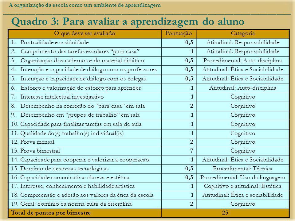 Quadro 3: Para avaliar a aprendizagem do aluno