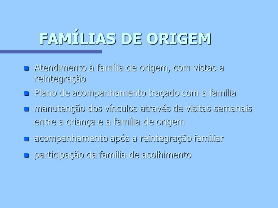FAMÍLIAS DE ORIGEM Atendimento à família de origem, com vistas a reintegração. Plano de acompanhamento traçado com a família.