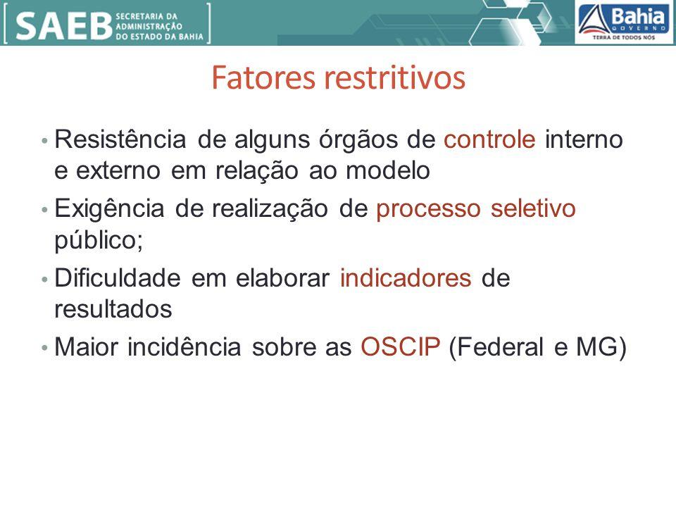 Fatores restritivos Resistência de alguns órgãos de controle interno e externo em relação ao modelo.