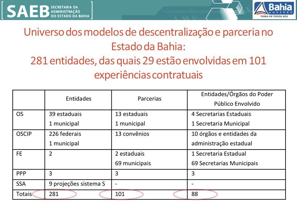 Universo dos modelos de descentralização e parceria no Estado da Bahia: 281 entidades, das quais 29 estão envolvidas em 101 experiências contratuais
