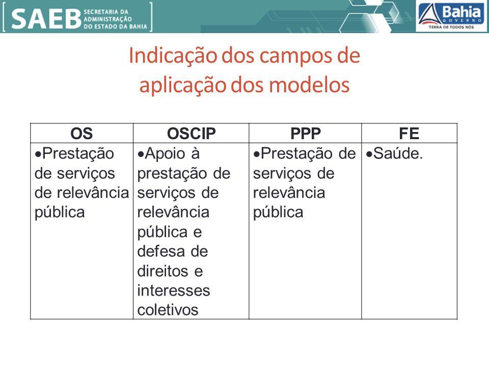 Indicação dos campos de aplicação dos modelos