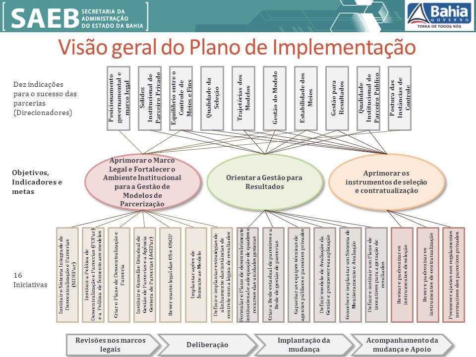 Visão geral do Plano de Implementação