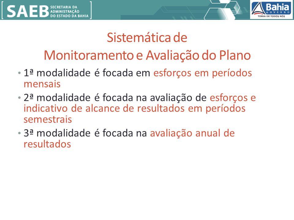 Sistemática de Monitoramento e Avaliação do Plano